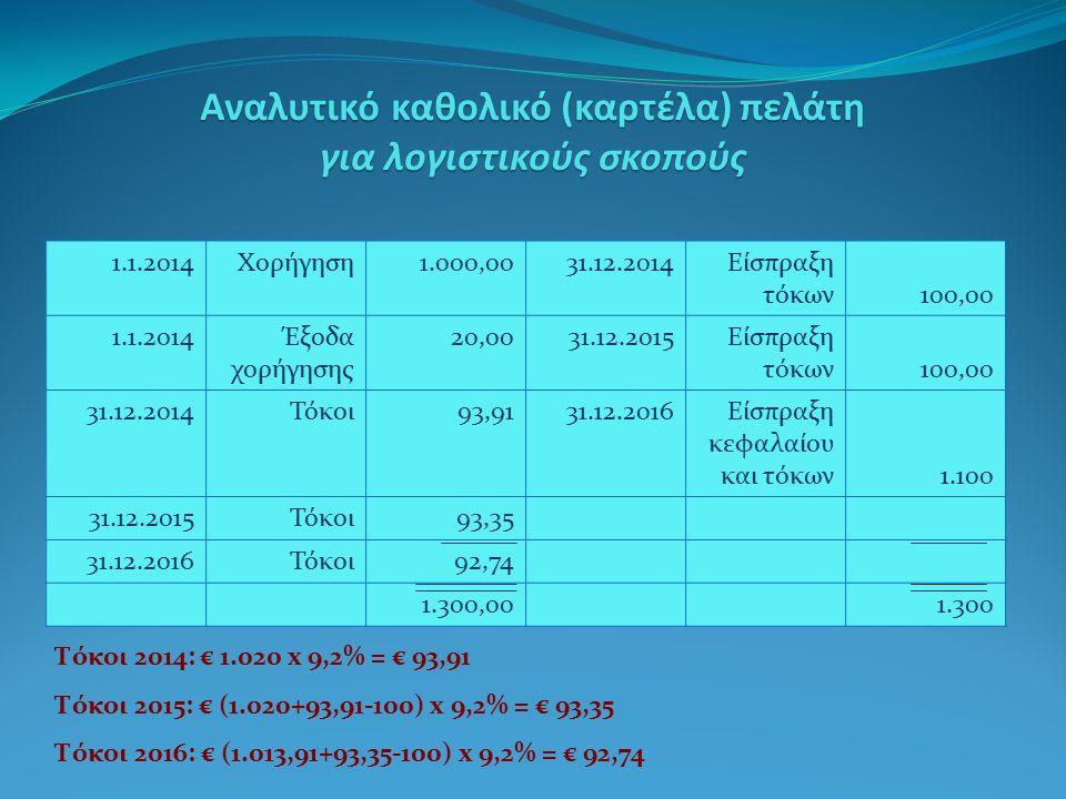 Αναλυτικό καθολικό (καρτέλα) πελάτη για λογιστικούς σκοπούς 1.1.2014Χορήγηση1.000,0031.12.2014Είσπραξη τόκων 100,00 1.1.2014Έξοδα χορήγησης 20,0031.12.2015Είσπραξη τόκων 100,00 31.12.2014Τόκοι93,9131.12.2016Είσπραξη κεφαλαίου και τόκων 1.100 31.12.2015Τόκοι93,35 31.12.2016Τόκοι92,74 1.300,001.300 Τόκοι 2014: € 1.020 x 9,2% = € 93,91 Τόκοι 2015: € (1.020+93,91-100) x 9,2% = € 93,35 Τόκοι 2016: € (1.013,91+93,35-100) x 9,2% = € 92,74