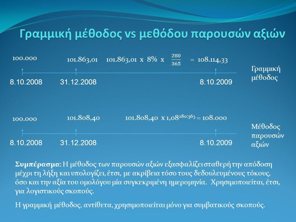 Γραμμική μέθοδος vs μεθόδου παρουσών αξιών 100.000 8.10.200831.12.20088.10.2009 100.000 101.808,40 101.808,40 x 1,08 280:365 = 108.000 8.10.200831.12.20088.10.2009 Γραμμική μέθοδος Μέθοδος παρουσών αξιών Συμπέρασμα: Η μέθοδος των παρουσών αξιών εξασφαλίζει σταθερή την απόδοση μέχρι τη λήξη και υπολογίζει, έτσι, με ακρίβεια τόσο τους δεδουλευμένους τόκους, όσο και την αξία του ομολόγου μία συγκεκριμένη ημερομηνία.