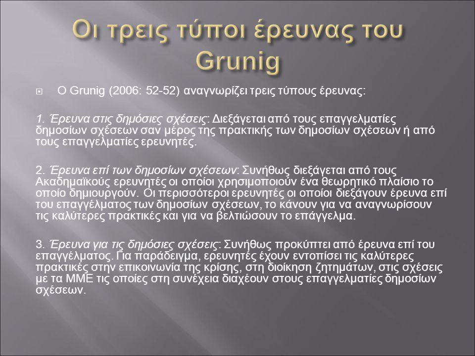  O Grunig (2006: 52-52) αναγνωρίζει τρεις τύπους έρευνας: 1. Έρευνα στις δημόσιες σχέσεις: Διεξάγεται από τους επαγγελματίες δημοσίων σχέσεων σαν μέρ