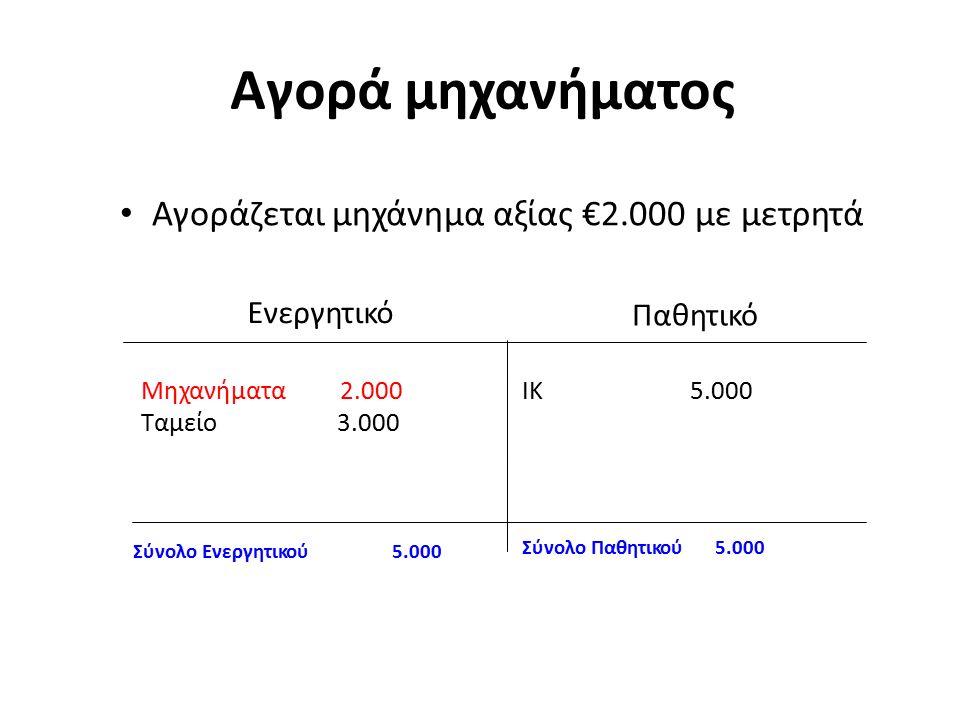 Αγορά μηχανήματος Αγοράζεται μηχάνημα αξίας €2.000 με μετρητά Ενεργητικό Παθητικό Μηχανήματα2.000 Ταμείο 3.000 ΙΚ5.000 Σύνολο Παθητικού5.000 Σύνολο Ενεργητικού5.000