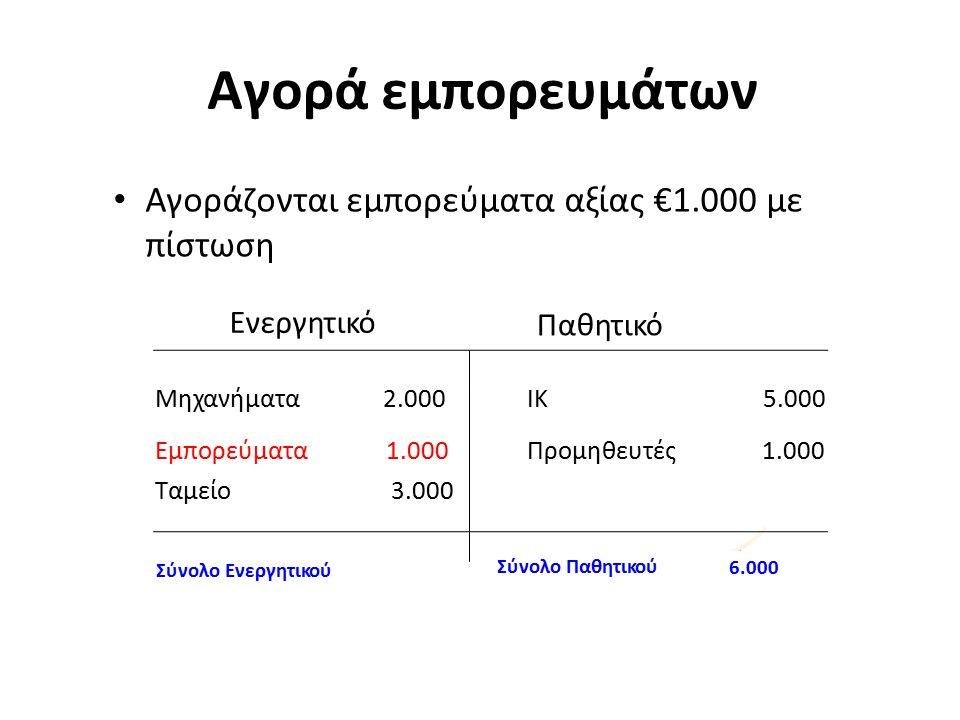 Αγορά εμπορευμάτων Αγοράζονται εμπορεύματα αξίας €1.000 με πίστωση Ενεργητικό Παθητικό Σύνολο Παθητικού 6.000 Σύνολο Ενεργητικού Μηχανήματα2.000ΙΚ5.000 Εμπορεύματα1.000Προμηθευτές1.000 Ταμείο3.000