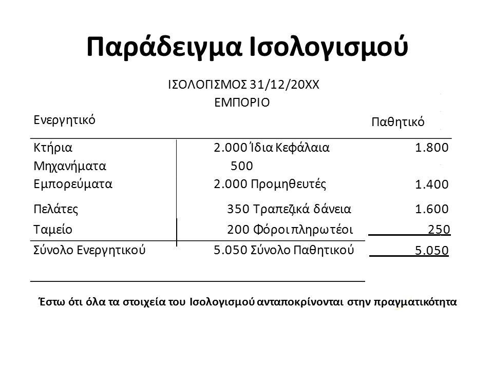 ΙΣΟΛΟΓΙΣΜΟΣ 31/12/20XX ΕΜΠΟΡΙΟ Ενεργητικό ΠαθητικόΠαθητικό Κτήρια2.000 Ίδια Κεφάλαια Μηχανήματα 500 Εμπορεύματα2.000 Προμηθευτές 1.800 1.400 Πελάτες350 Τραπεζικά δάνεια1.600 Ταμείο200 Φόροι πληρωτέοι 250 Σύνολο Ενεργητικού5.050 Σύνολο Παθητικού 5.050 Παράδειγμα Ισολογισμού Έστω ότι όλα τα στοιχεία του Ισολογισμού ανταποκρίνονται στην πραγματικότητα