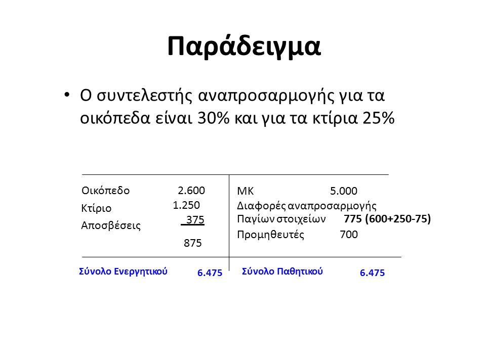 Παράδειγμα Ο συντελεστής αναπροσαρμογής για τα οικόπεδα είναι 30% και για τα κτίρια 25% Οικόπεδο Κτίριο Αποσβέσεις 2.600 1.250 375 875 ΜΚ 5.000 Διαφορές αναπροσαρμογής Παγίων στοιχείων775 (600+250-75) Προμηθευτές 700 Σύνολο Ενεργητικού 6.475 Σύνολο Παθητικού 6.475