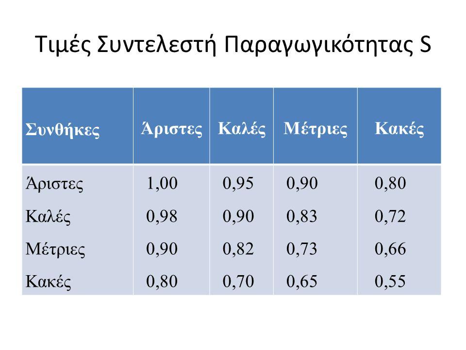 Τιμές Συντελεστή Παραγωγικότητας S Συνθήκες ΆριστεςΚαλέςΜέτριεςΚακές Άριστες Καλές Μέτριες Κακές 1,00 0,98 0,90 0,80 0,95 0,90 0,82 0,70 0,90 0,83 0,73 0,65 0,80 0,72 0,66 0,55