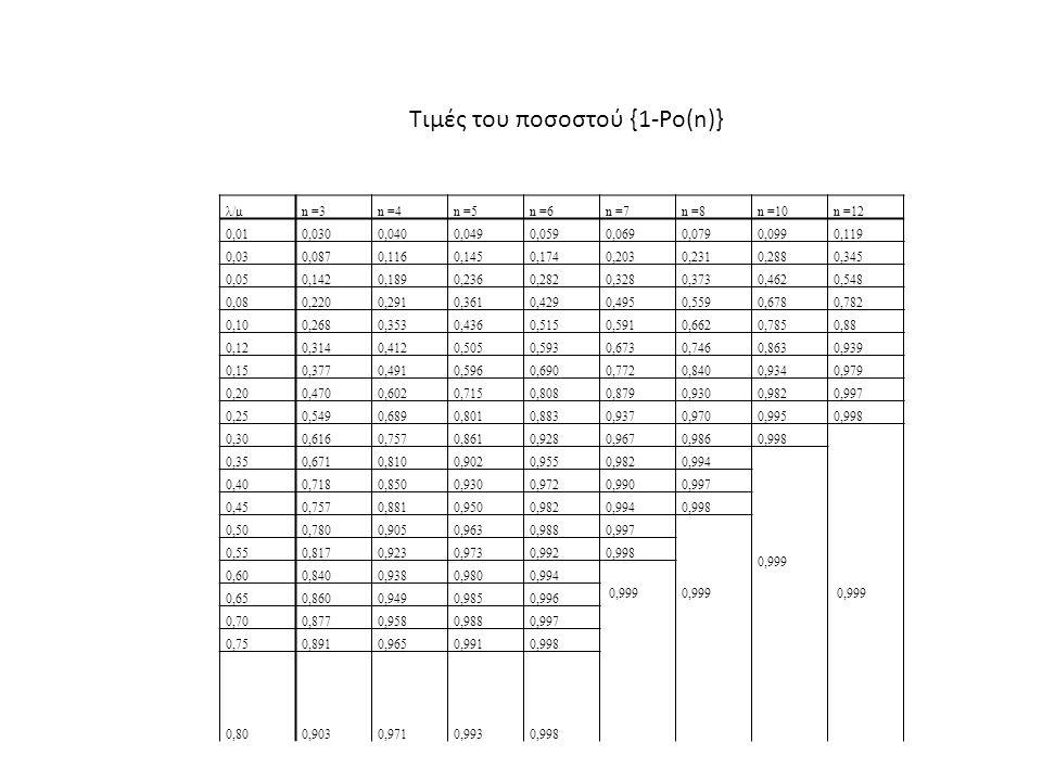 λ/μn =3n =4n =5n =6n =7n =8n =10n =12 0,010,0300,0400,0490,0590,0690,0790,0990,119 0,030,0870,1160,1450,1740,2030,2310,2880,345 0,050,1420,1890,2360,2820,3280,3730,4620,548 0,080,2200,2910,3610,4290,4950,5590,6780,782 0,100,2680,3530,4360,5150,5910,6620,7850,88 0,120,3140,4120,5050,5930,6730,7460,8630,939 0,150,3770,4910,5960,6900,7720,8400,9340,979 0,200,4700,6020,7150,8080,8790,9300,9820,997 0,250,5490,6890,8010,8830,9370,9700,9950,998 0,300,6160,7570,8610,9280,9670,9860,998 0,999 0,350,6710,8100,9020,9550,9820,994 0,999 0,400,7180,8500,9300,9720,9900,997 0,450,7570,8810,9500,9820,9940,998 0,500,7800,9050,9630,9880,997 0,999 0,550,8170,9230,9730,9920,998 0,600,8400,9380,9800,994 0,999 0,650,8600,9490,9850,996 0,700,8770,9580,9880,997 0,750,8910,9650,9910,998 0,800,9030,9710,9930,998 Τιμές του ποσοστού {1-Ρο(n)}