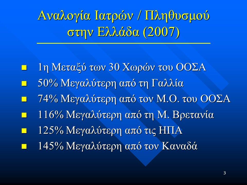 4 Αναλογία Οδοντιάτρων / Πληθυσμού στην Ελλάδα (2007) 1η Μεταξύ των 30 Χωρών του ΟΟΣΑ 1η Μεταξύ των 30 Χωρών του ΟΟΣΑ 189% Μεγαλύτερη από τη Γαλλία 189% Μεγαλύτερη από τη Γαλλία 208% Μεγαλύτερη από το Μ.Ο.