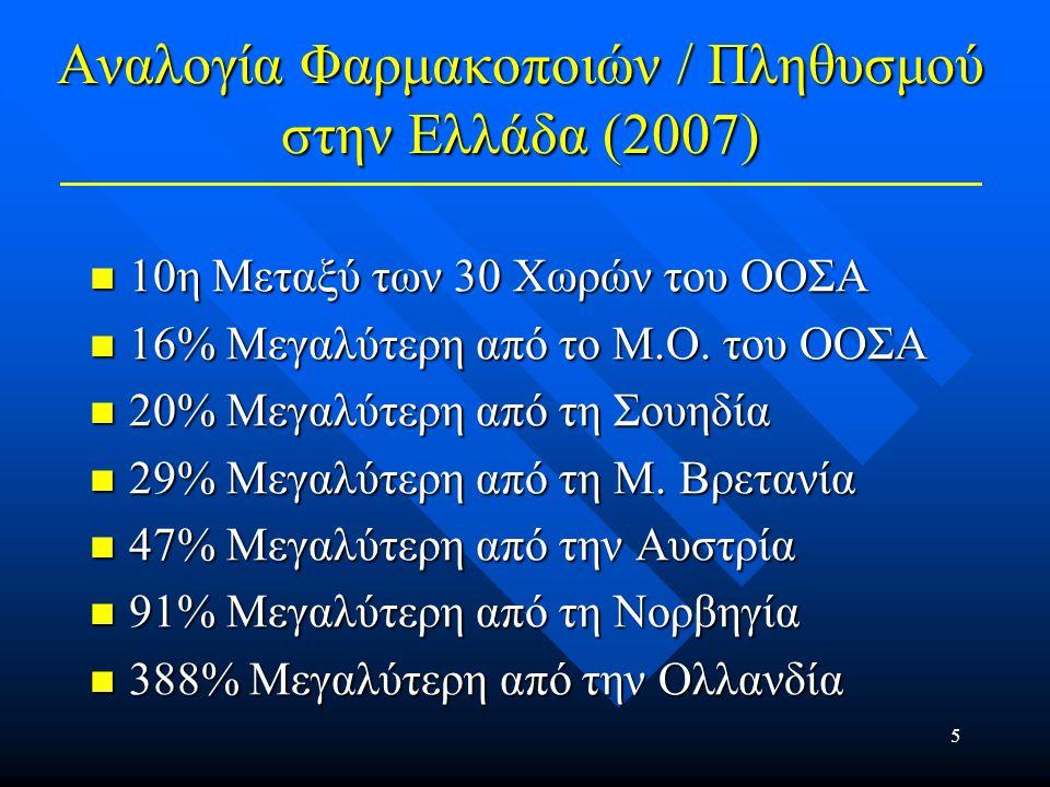 6 Αναλογία Νοσηλευτικού Προσωπικού / Πληθυσμού στην Ελλάδα (2007) 28η Μεταξύ των 30 Χωρών του ΟΟΣΑ 28η Μεταξύ των 30 Χωρών του ΟΟΣΑ 67% Μικρότερη του Μ.Ο.