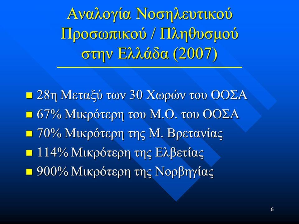 7 Ποσοστό Πτυχιούχων Νοσηλευτών στο Σύνολο του Νοσηλευτικού Προσωπικού (2007) 13 Χώρες (και η Τουρκία) έχουν 100% Πτυχιούχους 13 Χώρες (και η Τουρκία) έχουν 100% Πτυχιούχους 17 Χώρες έχουν και Βοηθούς Νοσηλευτών 17 Χώρες έχουν και Βοηθούς Νοσηλευτών Η Ελλάδα έχει το δεύτερο μικρότερο ποσοστό Πτυχιούχων Νοσηλευτών (42%) Η Ελλάδα έχει το δεύτερο μικρότερο ποσοστό Πτυχιούχων Νοσηλευτών (42%)