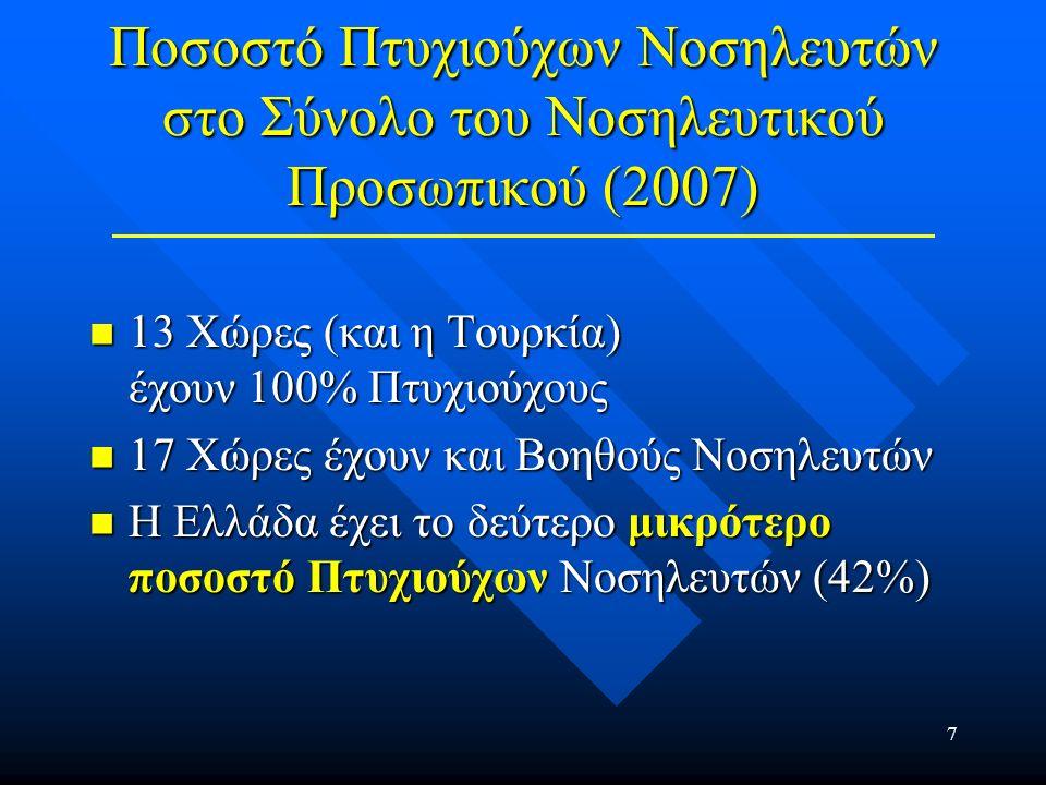 8 Αναλογία Νοσηλευτών / Ιατρών (2007) Ελλάδα 60% Ελλάδα 60% Τουρκία 130% Τουρκία 130% Ιταλία 190% Ιταλία 190% Γαλλία 230% Γαλλία 230% Γερμανία 280% Γερμανία 280% Μ.Ο.