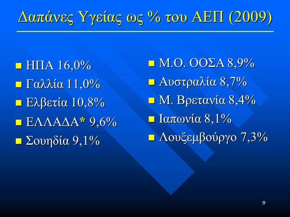 10 Ετήσιος Ρυθμός Αύξησης Δαπανών Υγείας (1997-2007) Ελλάδα 6,6% Ελλάδα 6,6% Μ.