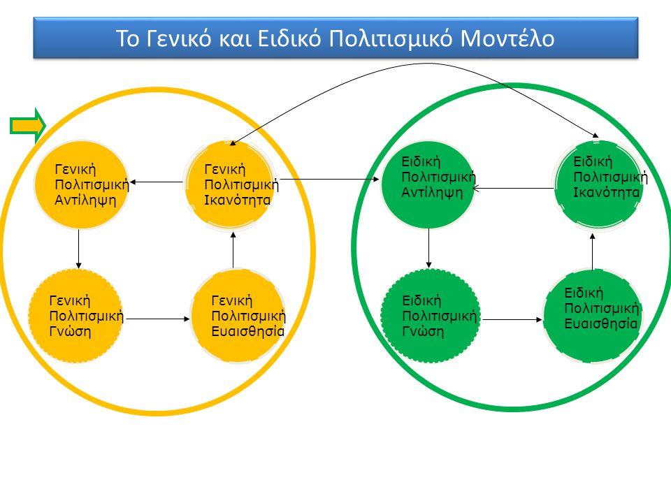 Το Γενικό και Ειδικό Πολιτισμικό Μοντέλο Γενική Πολιτισμική Αντίληψη Γενική Πολιτισμική Ικανότητα Γενική Πολιτισμική Γνώση Γενική Πολιτισμική Ευαισθησ