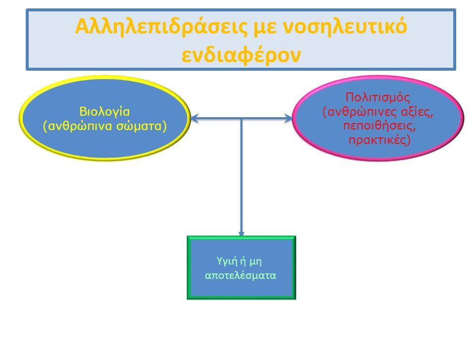 Βιολογία (ανθρώπινα σώματα) Πολιτισμός (ανθρώπινες αξίες, πεποιθήσεις, πρακτικές) Αλληλεπιδράσεις με νοσηλευτικό ενδιαφέρον Υγιή ή μη αποτελέσματα