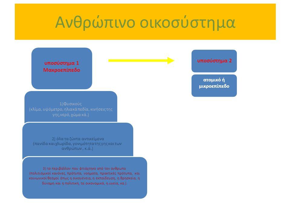 Ανθρώπινο οικοσύστημα υποσύστημα 1 Μακροεπίπεδο 1)Φυσικούς (κλίμα, υψόμετρο, ηλιακά πεδία, κινήσεις της γης,νερό, χώμα κά.) 2) όλα τα ζώντα αντικείμεν