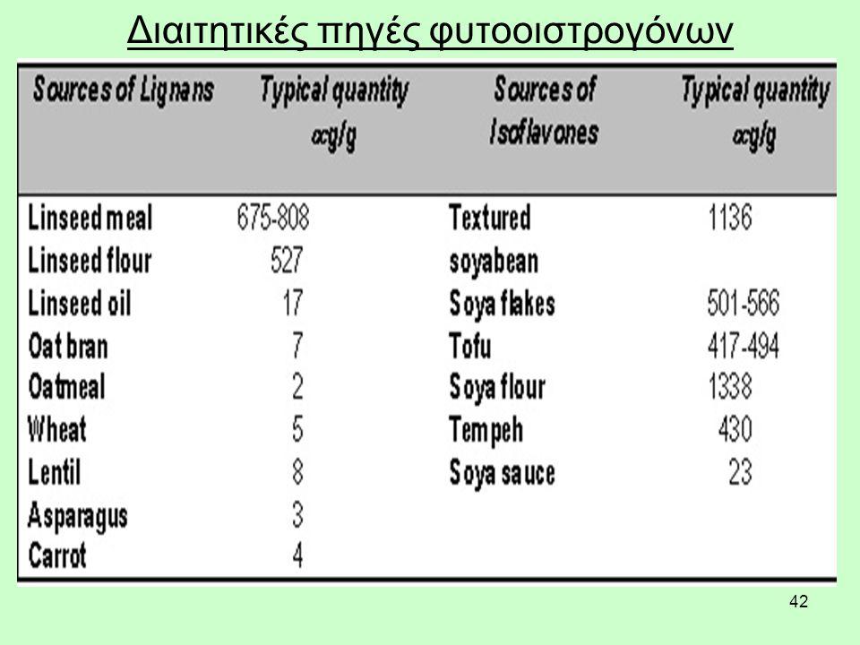 42 Διαιτητικές πηγές φυτοοιστρογόνων