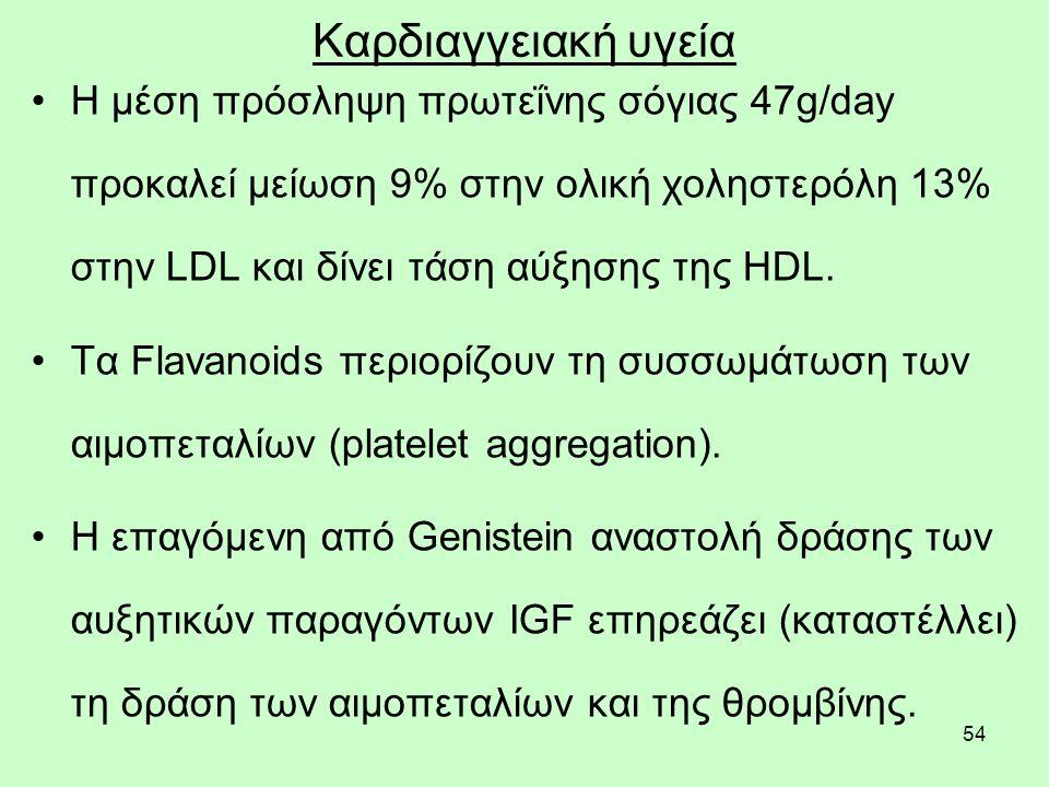54 Καρδιαγγειακή υγεία Η μέση πρόσληψη πρωτεΐνης σόγιας 47g/day προκαλεί μείωση 9% στην ολική χοληστερόλη 13% στην LDL και δίνει τάση αύξησης της HDL.