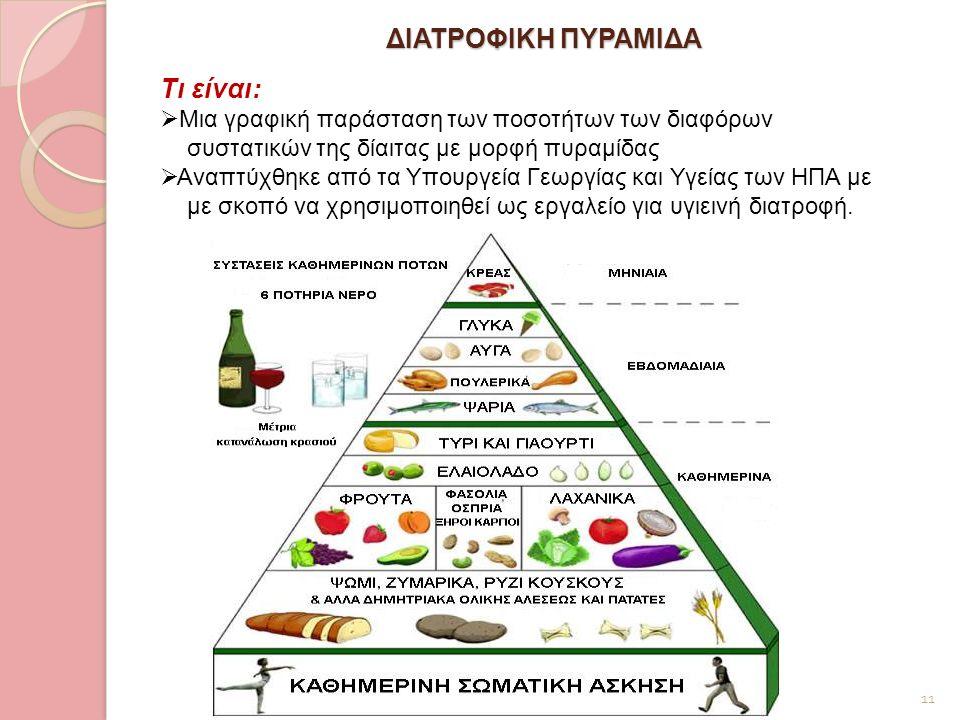 ΔΙΑΤΡΟΦΙΚΗ ΠΥΡΑΜΙΔΑ 11 Τι είναι:  Μια γραφική παράσταση των ποσοτήτων των διαφόρων συστατικών της δίαιτας με μορφή πυραμίδας  Αναπτύχθηκε από τα Υπο