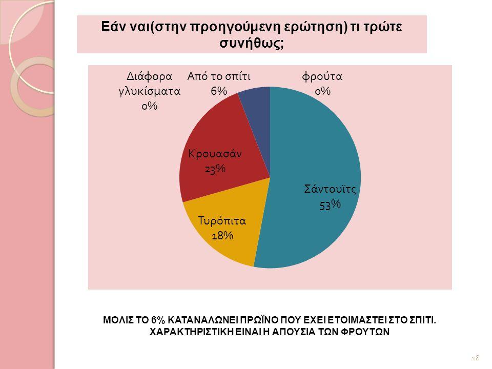 ΜΟΛΙΣ ΤΟ 6% ΚΑΤΑΝΑΛΩΝΕΙ ΠΡΩΪΝΟ ΠΟΥ ΕΧΕΙ ΕΤΟΙΜΑΣΤΕΙ ΣΤΟ ΣΠΙΤΙ. ΧΑΡΑΚΤΗΡΙΣΤΙΚΗ ΕΙΝΑΙ Η ΑΠΟΥΣΙΑ ΤΩΝ ΦΡΟΥΤΩΝ 18 Εάν ναι(στην προηγούμενη ερώτηση) τι τρώτε