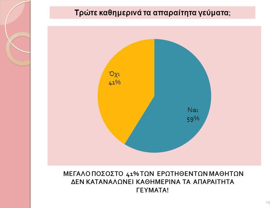 ΜΕΓΑΛΟ ΠΟΣΟΣΤΟ 41% ΤΩΝ ΕΡΩΤΗΘΕΝΤΩΝ ΜΑΘΗΤΩΝ ΔΕΝ ΚΑΤΑΝΑΛΩΝΕΙ ΚΑΘΗΜΕΡΙΝΑ ΤΑ ΑΠΑΡΑΙΤΗΤΑ ΓΕΥΜΑΤΑ ! 19 Τρώτε καθημερινά τα απαραίτητα γεύματα ;