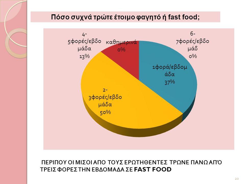 ΠΕΡΙΠΟΥ ΟΙ ΜΙΣΟΙ ΑΠΟ ΤΟΥΣ ΕΡΩΤΗΘΕΝΤΕΣ ΤΡΩΝΕ ΠΑΝΩ ΑΠΌ ΤΡΕΙΣ ΦΟΡΕΣ ΤΗΝ ΕΒΔΟΜΑΔΑ ΣΕ FAST FOOD 20 Πόσο συχνά τρώτε έτοιμο φαγητό ή fast food;