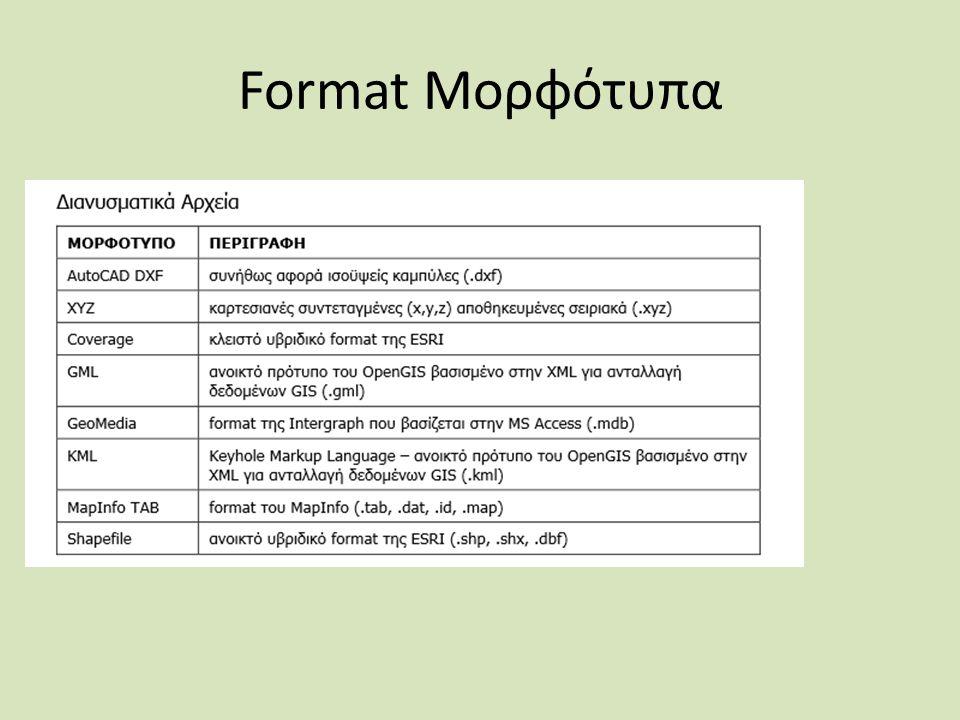 Format Μορφότυπα