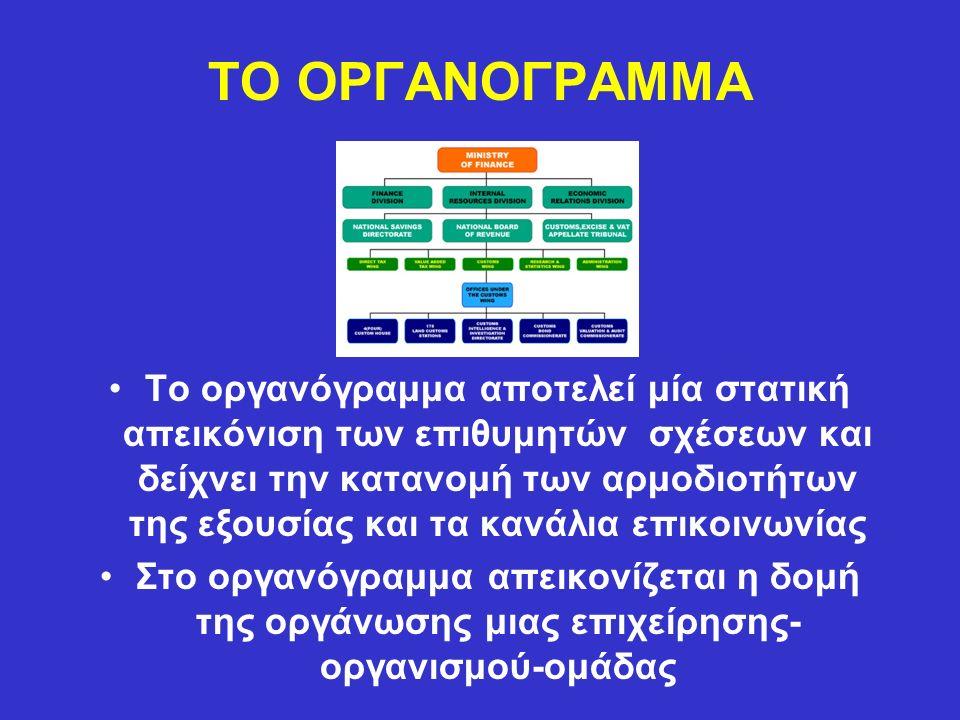 ΤΟ ΟΡΓΑΝΟΓΡΑΜΜΑ Το οργανόγραμμα αποτελεί μία στατική απεικόνιση των επιθυμητών σχέσεων και δείχνει την κατανομή των αρμοδιοτήτων της εξουσίας και τα κανάλια επικοινωνίας Στο οργανόγραμμα απεικονίζεται η δομή της οργάνωσης μιας επιχείρησης- οργανισμού-ομάδας