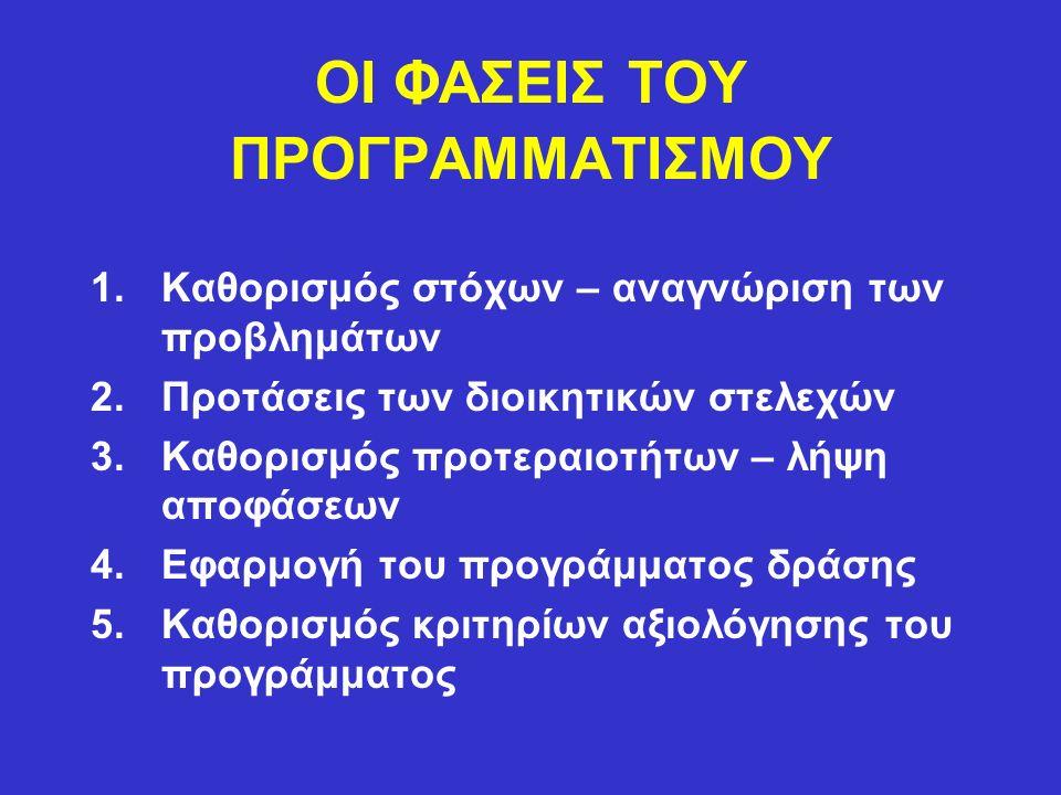 ΟΙ ΦΑΣΕΙΣ ΤΟΥ ΠΡΟΓΡΑΜΜΑΤΙΣΜΟΥ 1.Καθορισμός στόχων – αναγνώριση των προβλημάτων 2.Προτάσεις των διοικητικών στελεχών 3.Καθορισμός προτεραιοτήτων – λήψη αποφάσεων 4.Εφαρμογή του προγράμματος δράσης 5.Καθορισμός κριτηρίων αξιολόγησης του προγράμματος