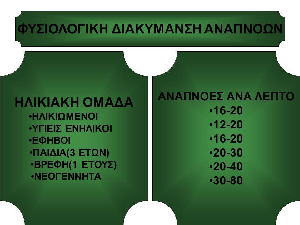 ΦΥΣΙΟΛΟΓΙΚΗ ΔΙΑΚΥΜΑΝΣΗ ΑΝΑΠΝΟΩΝ ΗΛΙΚΙΑΚΗ ΟΜΑΔΑ ΗΛΙΚΙΩΜΕΝΟΙ ΥΓΙΕΙΣ ΕΝΗΛΙΚΟΙ ΕΦΗΒΟΙ ΠΑΙΔΙΑ(3 ΕΤΩΝ) ΒΡΕΦΗ(1 ΕΤΟΥΣ) ΝΕΟΓΕΝΝΗΤΑ ΑΝΑΠΝΟΕΣ ΑΝΑ ΛΕΠΤΟ 16-20 12-20 16-20 20-30 20-40 30-80