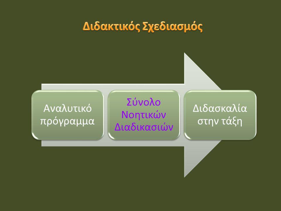 Ανάπτυξη προβληματισμού & εξοικείωσης Παρουσίαση νέας γνώσης Επεξεργασία δεδομένων Εξαγωγή συμπερασμάτων Ανάδειξη αρχικών απόψεων Δοκιμασία αρχικών απόψεων Εφαρμογή νέας γνώσης Ανασκόπηση των απόψεων Αξιολόγηση νέας γνώσης Ανάπτυξη προβληματισμού & εξοικείωσης Παρουσίαση νέας γνώσης Επεξεργασία δεδομένων Εξαγωγή συμπερασμάτων Ανάδειξη αρχικών απόψεων Δοκιμασία αρχικών απόψεων Εφαρμογή νέας γνώσης Ανασκόπηση των απόψεων Αξιολόγηση νέας γνώσης