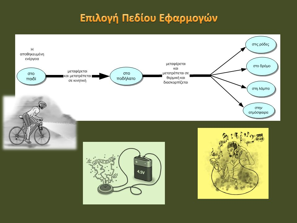 Παραδείγματα μοντέλων Αναπαράσταση αντικειμένου, έννοιας, διαδικασίας, φαινομένου Παραδείγματα μοντέλων Αναπαράσταση αντικειμένου, έννοιας, διαδικασίας, φαινομένου