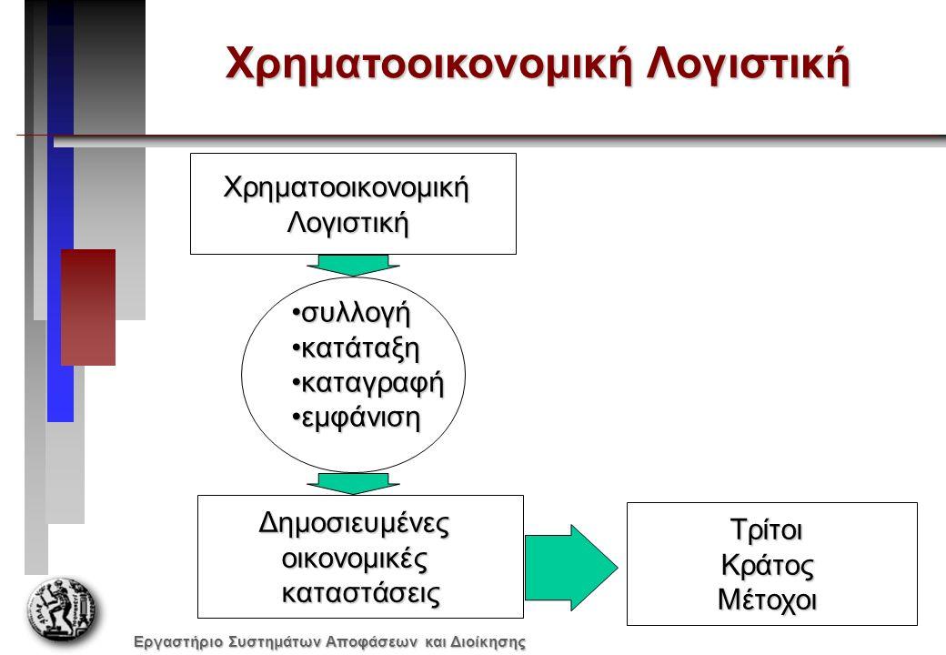 Εργαστήριο Συστημάτων Αποφάσεων και Διοίκησης Άμεσο / Έμμεσο  Άμεσα: Χαρακτηρίζονται τα έξοδα που μπορούν με σιγουριά να αποδοθούν απ' ευθείας σε ένα συγκεκριμένο κέντρο-φορέα κόστους ή μια από τις λειτουργίες της επιχείρησης (τμήματα εκμετάλλευσης).