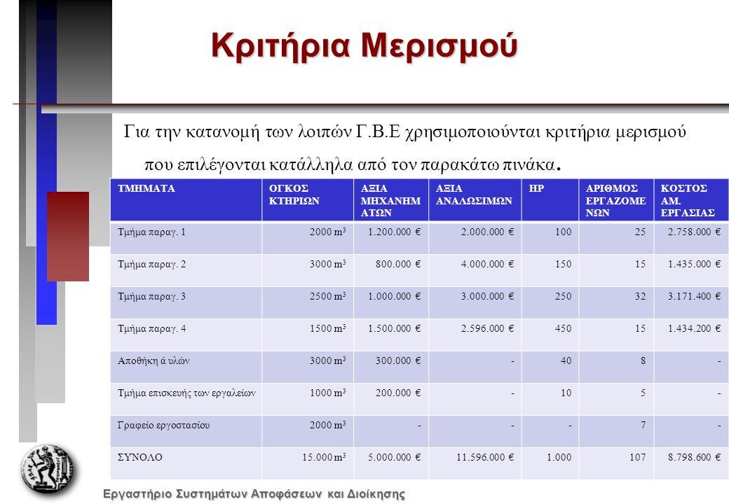 Εργαστήριο Συστημάτων Αποφάσεων και Διοίκησης Κριτήρια Μερισμού Για την κατανομή των λοιπών Γ.Β.Ε χρησιμοποιούνται κριτήρια μερισμού που επιλέγονται κατάλληλα από τον παρακάτω πινάκα.