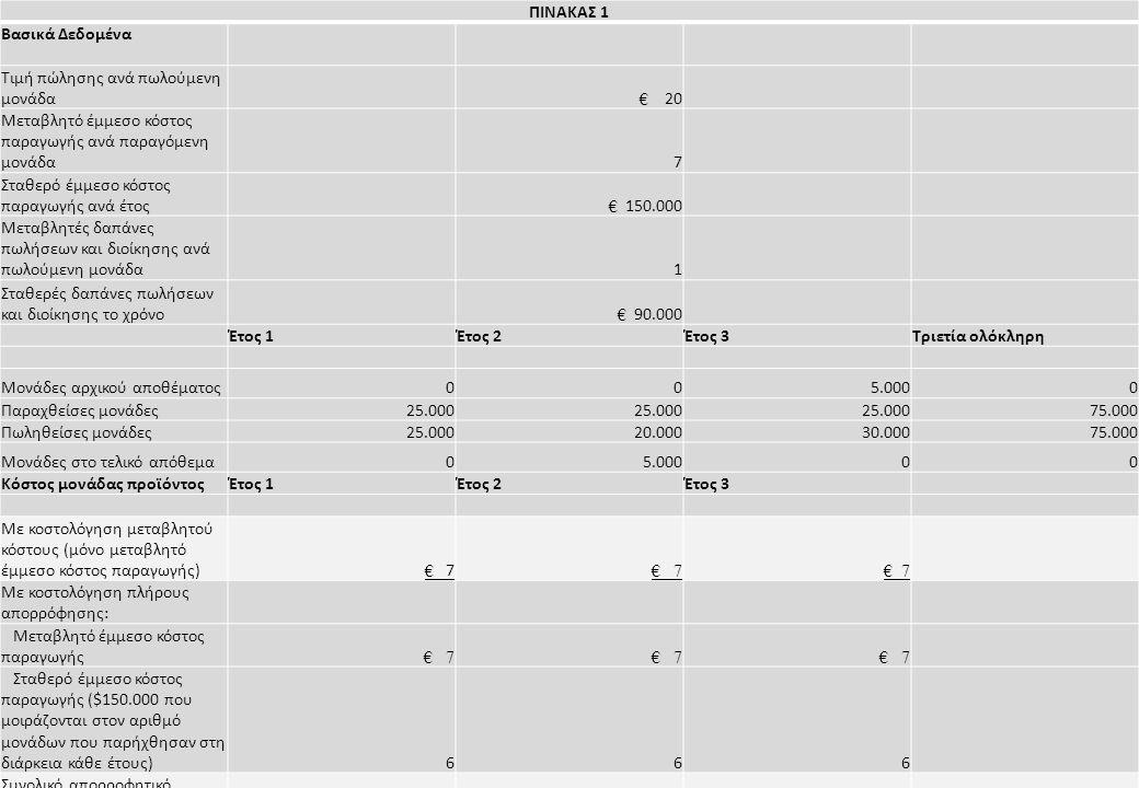 Εργαστήριο Συστημάτων Αποφάσεων και Διοίκησης ΠΙΝΑΚΑΣ 1 Βασικά Δεδομένα Τιμή πώλησης ανά πωλούμενη μονάδα € 20 Μεταβλητό έμμεσο κόστος παραγωγής ανά παραγόμενη μονάδα7 Σταθερό έμμεσο κόστος παραγωγής ανά έτος € 150.000 Μεταβλητές δαπάνες πωλήσεων και διοίκησης ανά πωλούμενη μονάδα1 Σταθερές δαπάνες πωλήσεων και διοίκησης το χρόνο € 90.000 Έτος 1Έτος 2Έτος 3Τριετία ολόκληρη Μονάδες αρχικού αποθέματος005.0000 Παραχθείσες μονάδες25.000 75.000 Πωληθείσες μονάδες25.00020.00030.00075.000 Μονάδες στο τελικό απόθεμα05.00000 Κόστος μονάδας προϊόντοςΈτος 1Έτος 2Έτος 3 Με κοστολόγηση μεταβλητού κόστους (μόνο μεταβλητό έμμεσο κόστος παραγωγής) € 7 Με κοστολόγηση πλήρους απορρόφησης: Μεταβλητό έμμεσο κόστος παραγωγής € 7 Σταθερό έμμεσο κόστος παραγωγής ($150.000 που μοιράζονται στον αριθμό μονάδων που παρήχθησαν στη διάρκεια κάθε έτους)666 Συνολικό απορροφητικό κόστος ανά μονάδα € 13