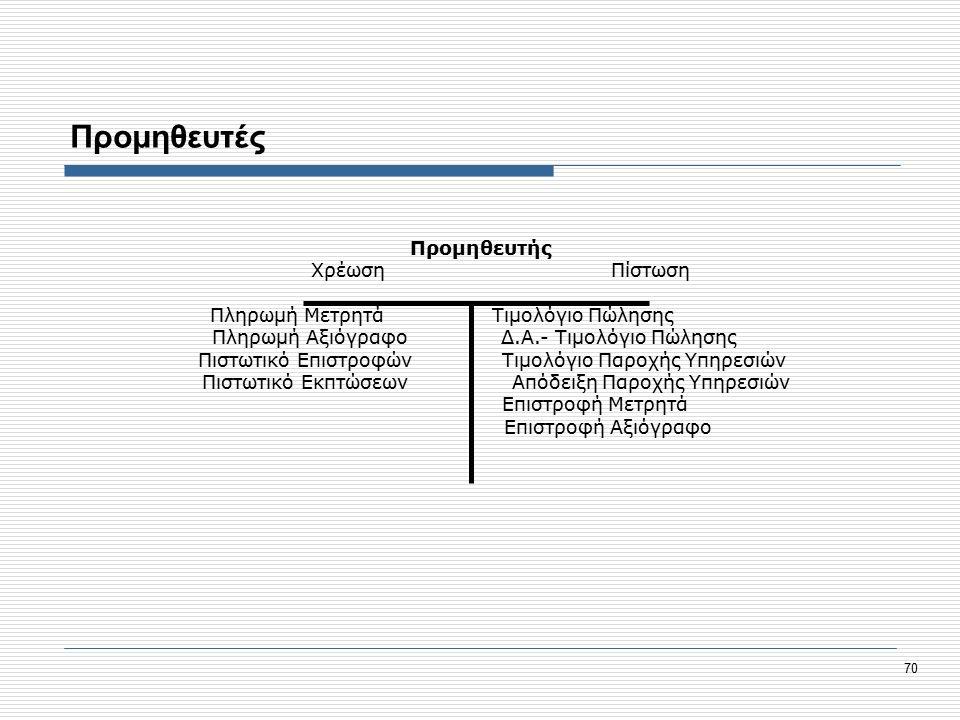 70 Προμηθευτές Προμηθευτής Χρέωση Πίστωση Πληρωμή Μετρητά Τιμολόγιο Πώλησης Πληρωμή Αξιόγραφο Δ.Α.- Τιμολόγιο Πώλησης Πιστωτικό Επιστροφών Τιμολόγιο Παροχής Υπηρεσιών Πιστωτικό Εκπτώσεων Απόδειξη Παροχής Υπηρεσιών Επιστροφή Μετρητά Επιστροφή Αξιόγραφο