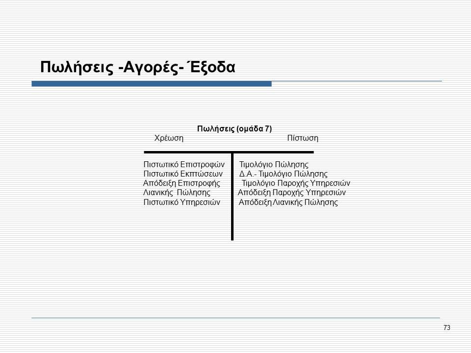 73 Πωλήσεις -Αγορές- Έξοδα Πωλήσεις (ομάδα 7) Χρέωση Πίστωση Πιστωτικό Επιστροφών Τιμολόγιο Πώλησης Πιστωτικό Εκπτώσεων Δ.Α.- Τιμολόγιο Πώλησης Απόδειξη Επιστροφής Τιμολόγιο Παροχής Υπηρεσιών Λιανικής Πώλησης Απόδειξη Παροχής Υπηρεσιών Πιστωτικό Υπηρεσιών Απόδειξη Λιανικής Πώλησης