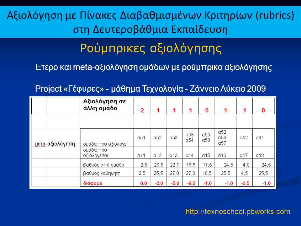 Ρούμπρικες αξιολόγησης Ετερο και meta-αξιολόγηση ομάδων με ρούμπρικα αξιολόγησης Project «Γέφυρες» - μάθημα Τεχνολογία - Ζάννειο Λύκειο 2009 http://te