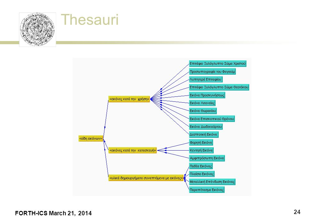 Thesauri FORTH-ICS March 21, 2014 24