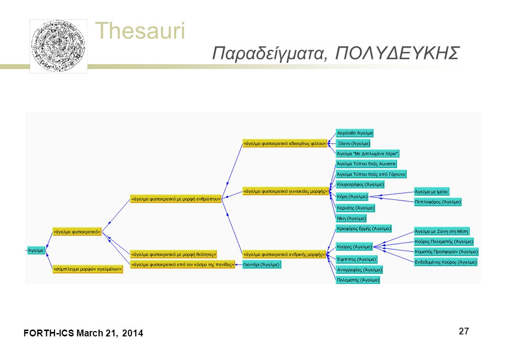Thesauri FORTH-ICS March 21, 2014 Παραδείγματα, ΠΟΛΥΔΕΥΚΗΣ 27