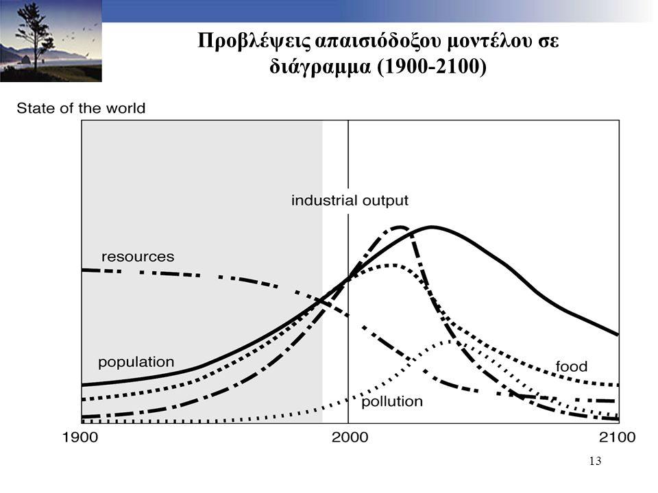 13 Προβλέψεις απαισιόδοξου μοντέλου σε διάγραμμα (1900-2100)