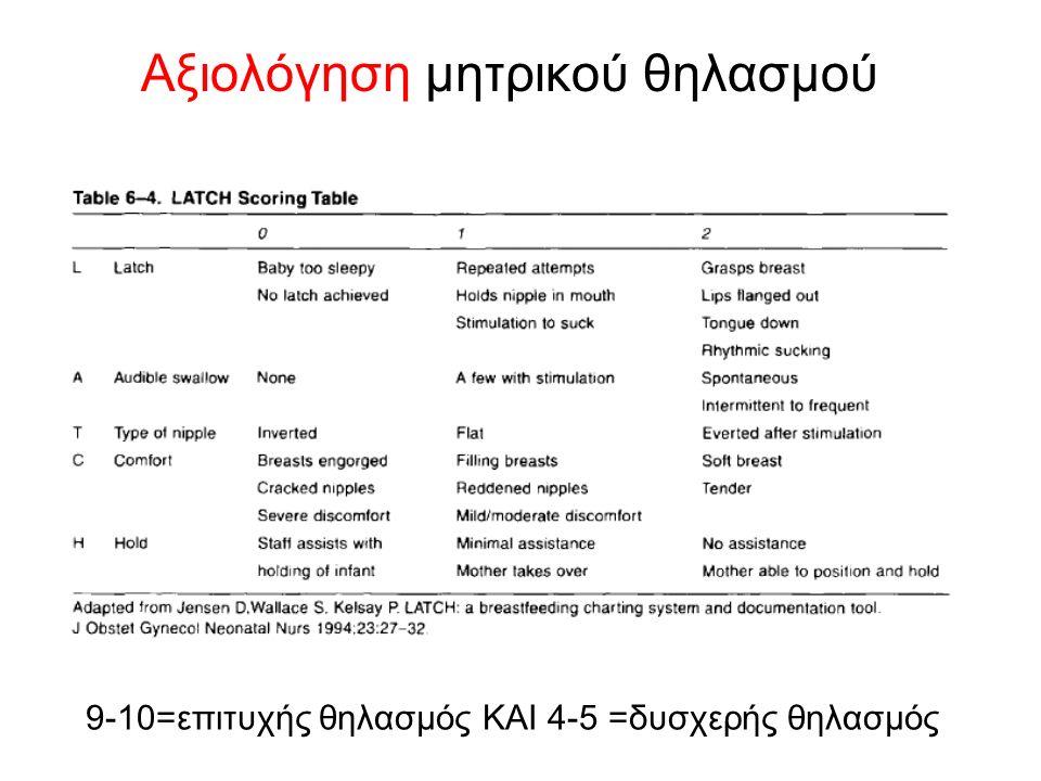 9-10=επιτυχής θηλασμός ΚΑΙ 4-5 =δυσχερής θηλασμός Αξιολόγηση μητρικού θηλασμού
