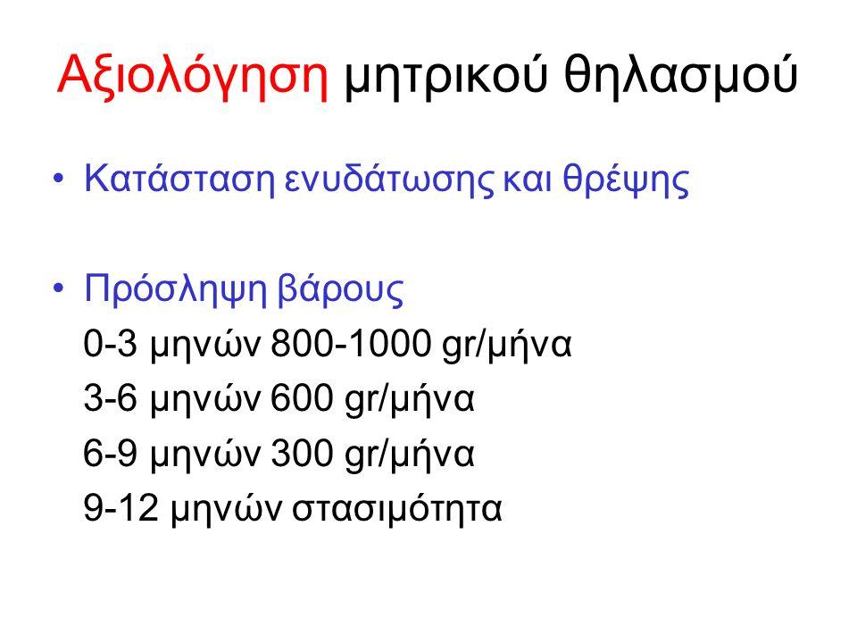 Κατάσταση ενυδάτωσης και θρέψης Πρόσληψη βάρους 0-3 μηνών 800-1000 gr/μήνα 3-6 μηνών 600 gr/μήνα 6-9 μηνών 300 gr/μήνα 9-12 μηνών στασιμότητα