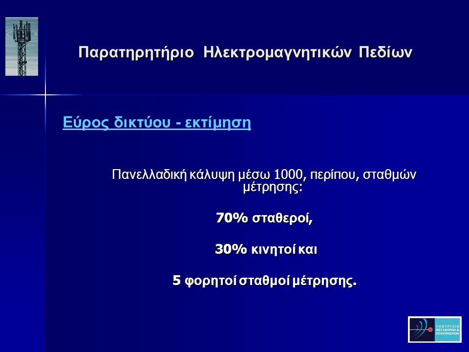 Παρατηρητήριο Ηλεκτρομαγνητικών Πεδίων Παρατηρητήριο Ηλεκτρομαγνητικών Πεδίων Πανελλαδική κάλυψη μέσω 1000, π ερί π ου, σταθμών μέτρησης : 70% σταθεροί, 30% κινητοί και 30% κινητοί και 5 φορητοί σταθμοί μέτρησης.