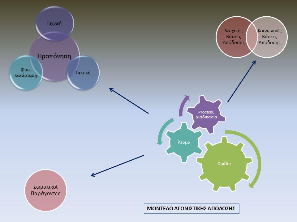 Ομάδα Άτομο Process, Διαδικασία Σωματικοί Παράγοντες Ψυχικές Βάσεις Απόδοσης Κοινωνικέ ς Βάσεις Απόδοσης Προπόνηση Τεχνική Τακτική Φυσ. Κατάσταση ΜΟΝΤ