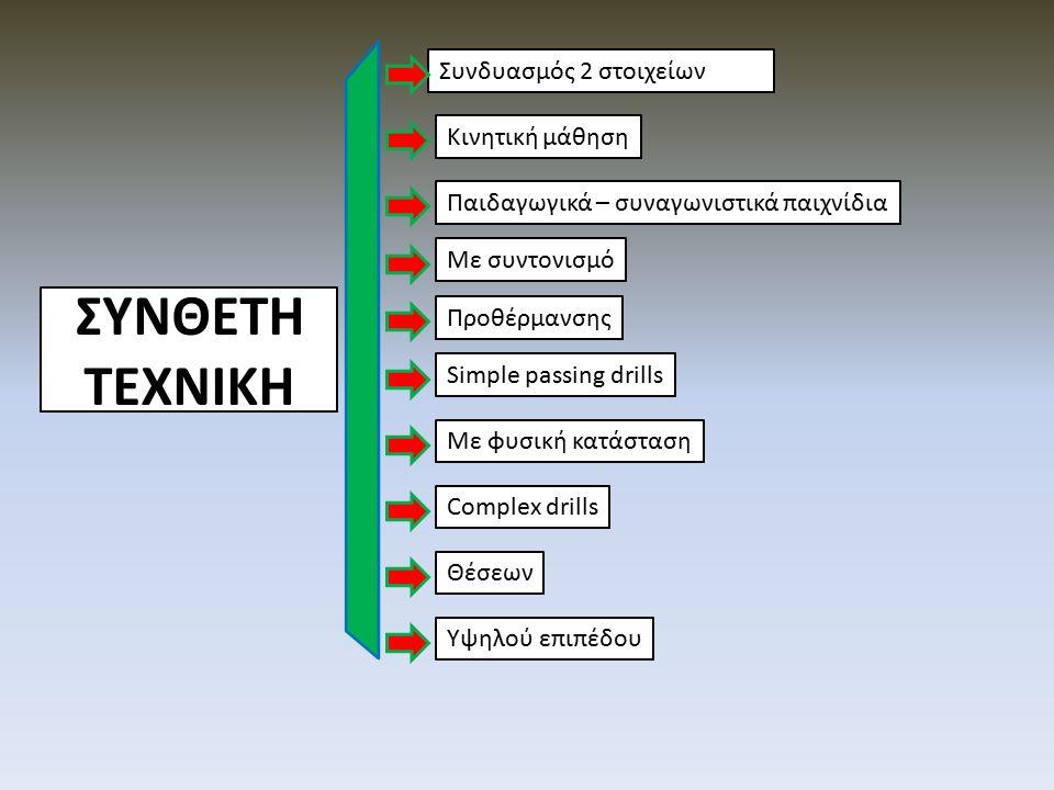 ΣΥΝΘΕΤΗ ΤΕΧΝΙΚΗ Συνδυασμός 2 στοιχείων Simple passing drills Με συντονισμό Προθέρμανσης Με φυσική κατάσταση Κινητική μάθηση Complex drills Παιδαγωγικά – συναγωνιστικά παιχνίδια Υψηλού επιπέδου Θέσεων