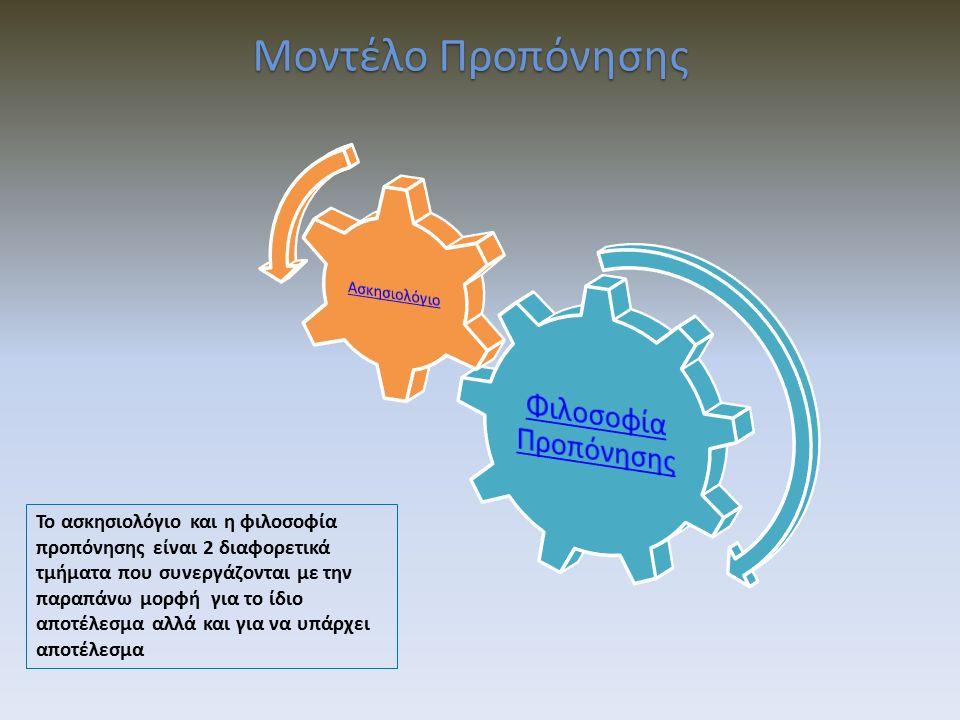 Μοντέλο Προπόνησης Το ασκησιολόγιο και η φιλοσοφία προπόνησης είναι 2 διαφορετικά τμήματα που συνεργάζονται με την παραπάνω μορφή για το ίδιο αποτέλεσμα αλλά και για να υπάρχει αποτέλεσμα