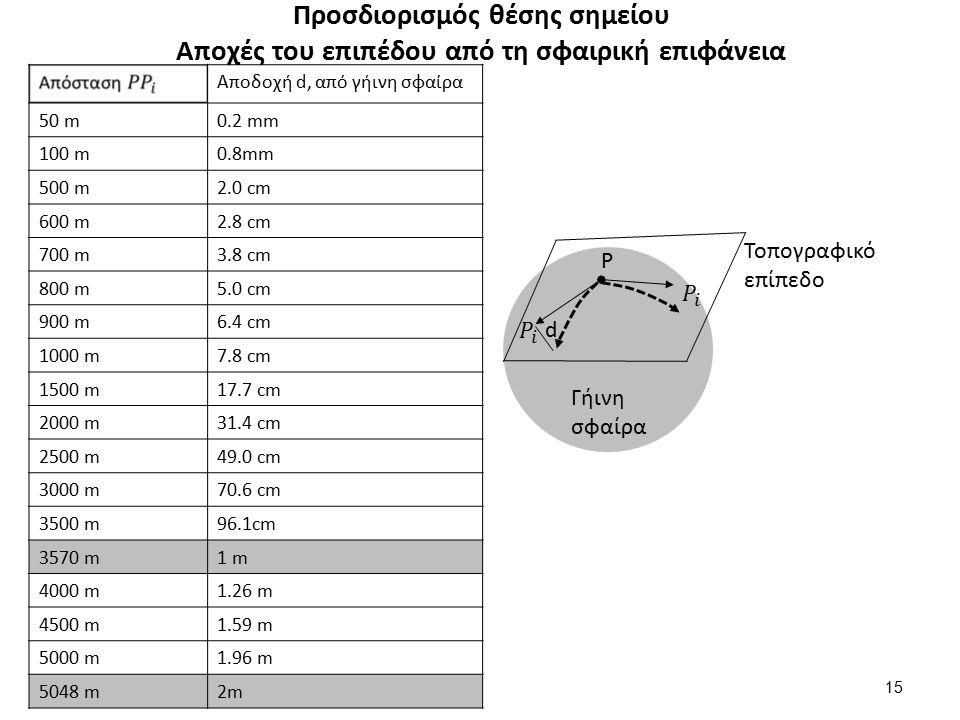 Προσδιορισμός θέσης σημείου Αποχές του επιπέδου από τη σφαιρική επιφάνεια Αποδοχή d, από γήινη σφαίρα 50 m0.2 mm 100 m0.8mm 500 m2.0 cm 600 m2.8 cm 700 m3.8 cm 800 m5.0 cm 900 m6.4 cm 1000 m7.8 cm 1500 m17.7 cm 2000 m31.4 cm 2500 m49.0 cm 3000 m70.6 cm 3500 m96.1cm 3570 m1 m 4000 m1.26 m 4500 m1.59 m 5000 m1.96 m 5048 m2m 15 Τοπογραφικό επίπεδο Γήινη σφαίρα P d