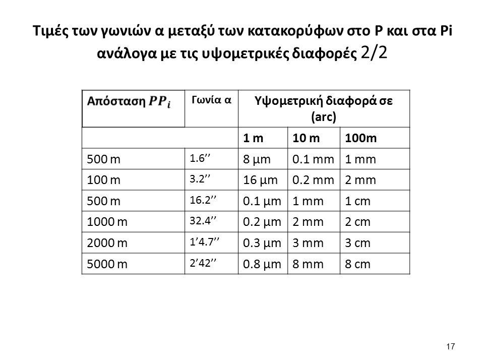 Τιμές των γωνιών α μεταξύ των κατακορύφων στο P και στα Pi ανάλογα με τις υψομετρικές διαφορές 2/2 17 Γωνία α Υψομετρική διαφορά σε (arc) 1 m10 m100m 500 m 1.6'' 8 μm0.1 mm1 mm 100 m 3.2'' 16 μm0.2 mm2 mm 500 m 16.2'' 0.1 μm1 mm1 cm 1000 m 32.4'' 0.2 μm2 mm2 cm 2000 m 1'4.7'' 0.3 μm3 mm3 cm 5000 m 2'42'' 0.8 μm8 mm8 cm