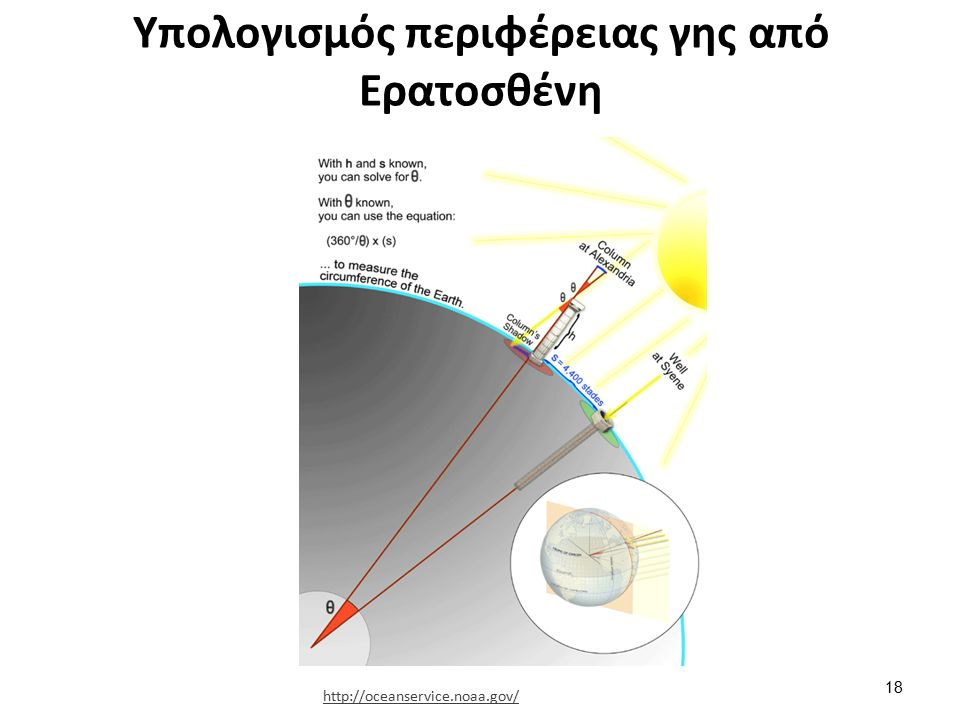 Υπολογισμός περιφέρειας γης από Ερατοσθένη 18 http://oceanservice.noaa.gov/