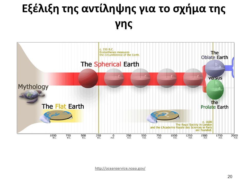 Εξέλιξη της αντίληψης για το σχήμα της γης 20 http://oceanservice.noaa.gov/