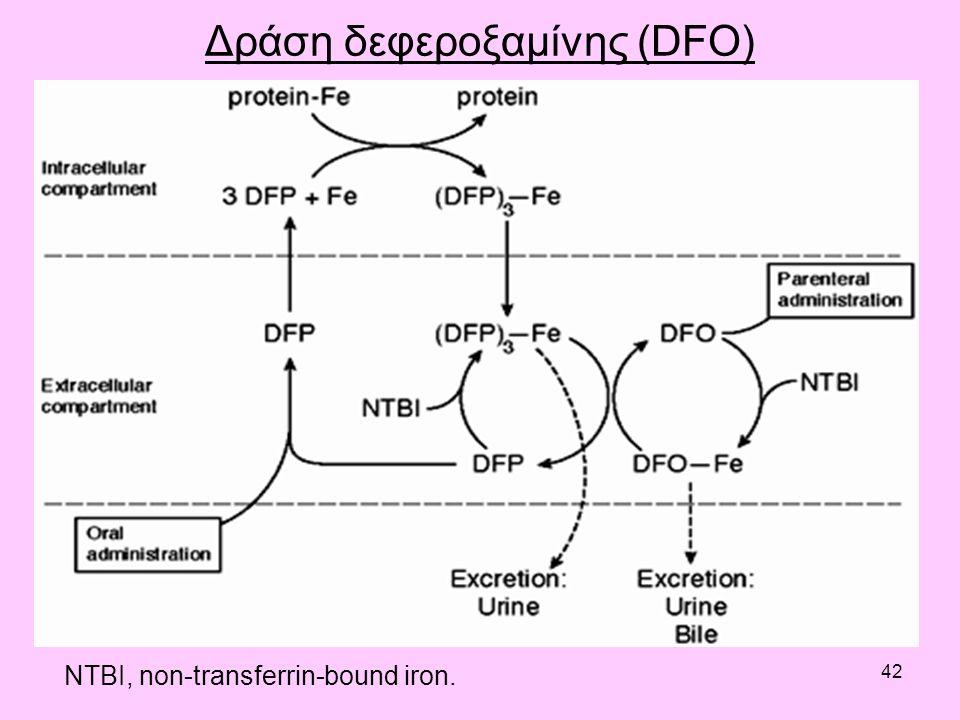 42 Δράση δεφεροξαμίνης (DFO) NTBI, non-transferrin-bound iron.