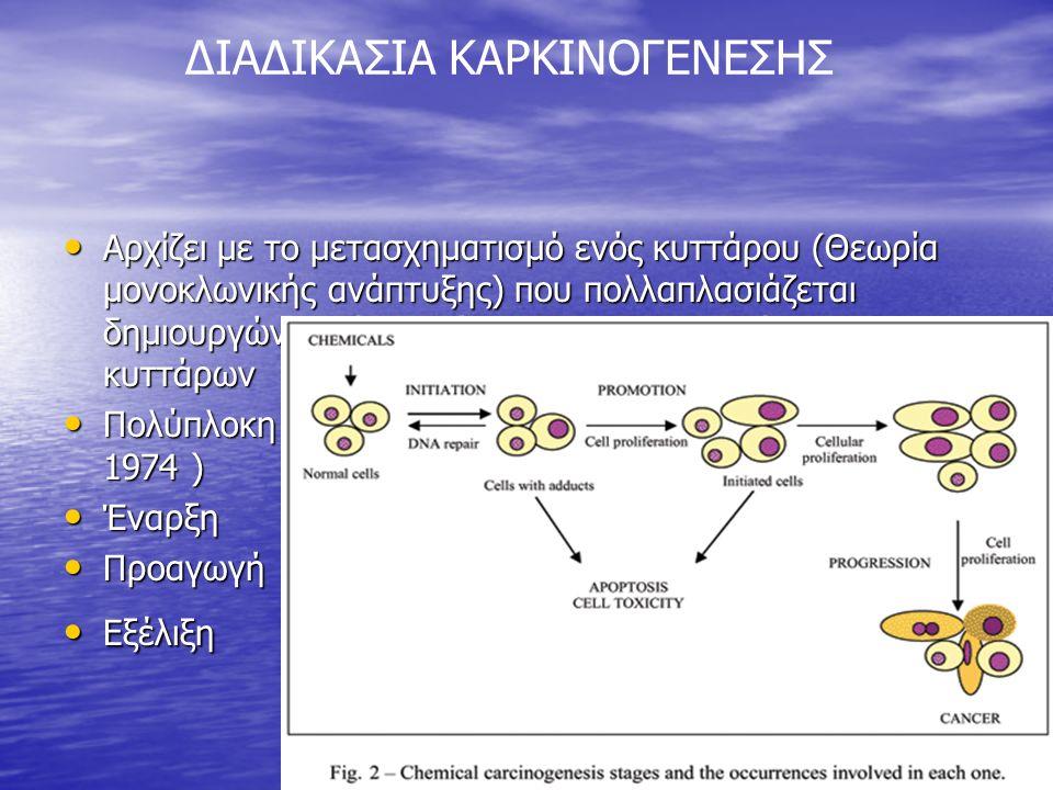 Αρχίζει με το μετασχηματισμό ενός κυττάρου (Θεωρία μονοκλωνικής ανάπτυξης) που πολλαπλασιάζεται δημιουργώντας ένα κλώνο μετασχηματισμένων κυττάρων Αρχίζει με το μετασχηματισμό ενός κυττάρου (Θεωρία μονοκλωνικής ανάπτυξης) που πολλαπλασιάζεται δημιουργώντας ένα κλώνο μετασχηματισμένων κυττάρων Πολύπλοκη διαδικασία με τρία διακριτά στάδια (Foulds 1974 ) Πολύπλοκη διαδικασία με τρία διακριτά στάδια (Foulds 1974 ) Έναρξη Έναρξη Προαγωγή Προαγωγή Εξέλιξη Εξέλιξη